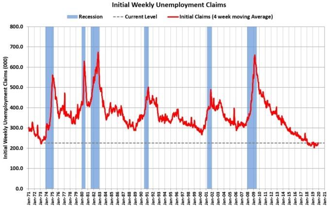 美國初請失業金人數 (圖:Calculated Risk)