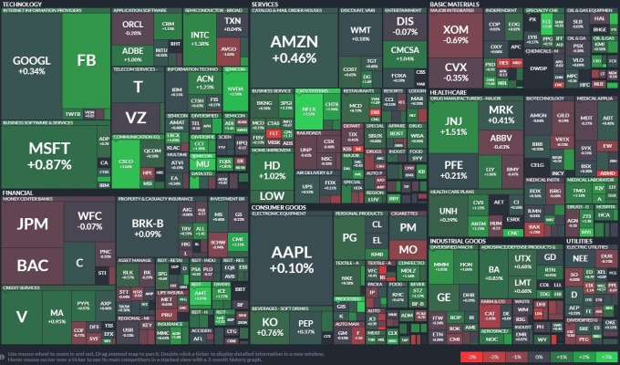 S&P500 各類股表現 圖片:Finviz