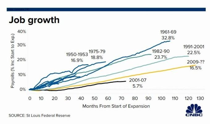 美國經濟擴張期間就業率增長 (圖片: CNBC)