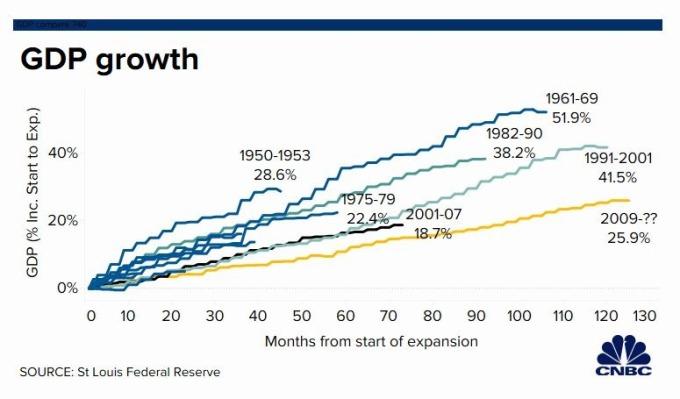 美國經濟擴張期間 GDP 增長 (圖片: CNBC)