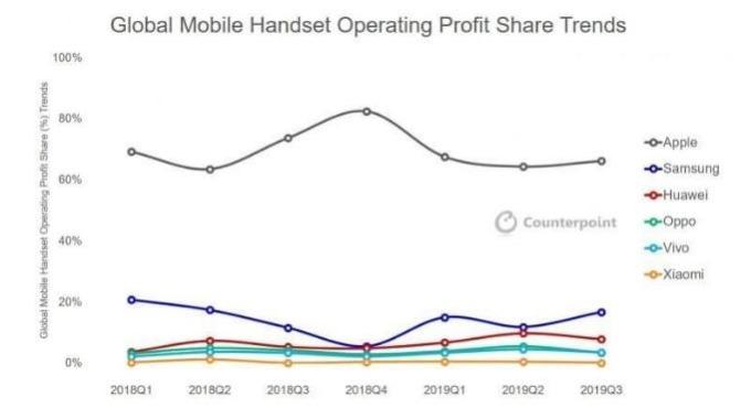 全球手機市場營益分布 (圖片來源:Counterpoint)