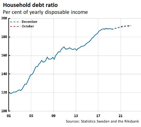 瑞典家庭債務飆升 (圖表取自 wolfstreet)