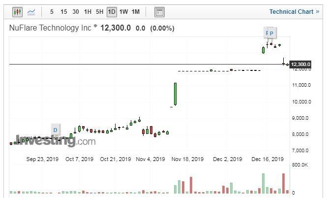 NuFlare Technology 股價走勢日線圖 (圖片:Investing.com)