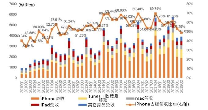 (資料來源: 蘋果財報) iPhone 占蘋果營收比重近兩年趨勢已向下