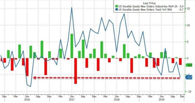 美國耐久財訂單月增率 (圖:Zero Hedge)
