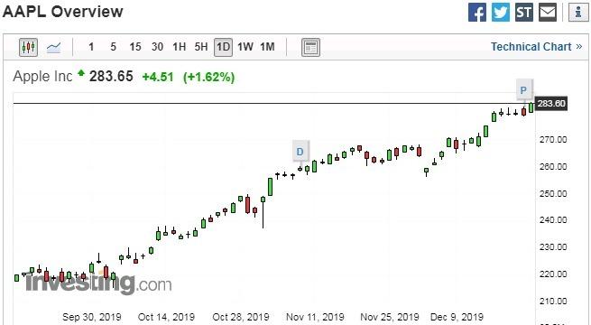 蘋果股價日線走勢圖 圖片:investing.com
