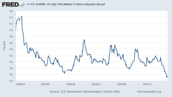 美高收益債與同期美債之選擇權調整利差 (圖片:Fred)