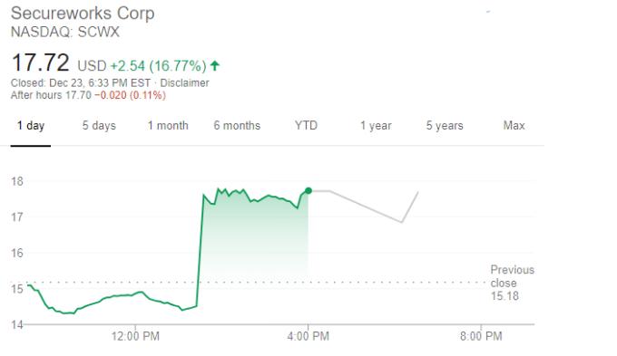 Secureworks 股價走勢 (圖片:谷歌)
