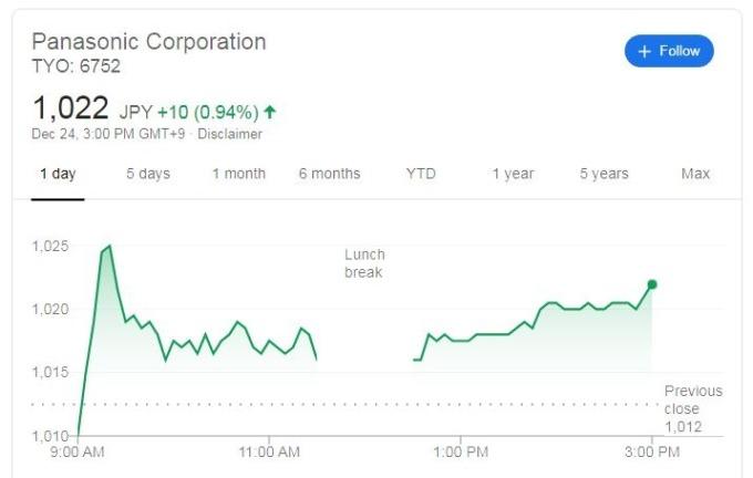 Panasonic股價走勢日線圖 (圖片:Google)