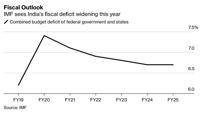 IMF 預計 2019-2020 財年,印度財政赤字將持續擴大 (圖:Bloomberg)