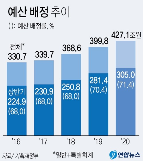 南韓計畫在上半年執行約 305 兆韓元預算 (圖片:guancha)