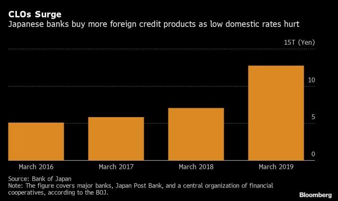 日本銀行購買 CLO 規模 (圖:Bloomberg)