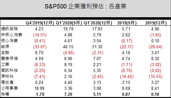 資料來源: FactSet, 台新投信整理, 2019/12/6