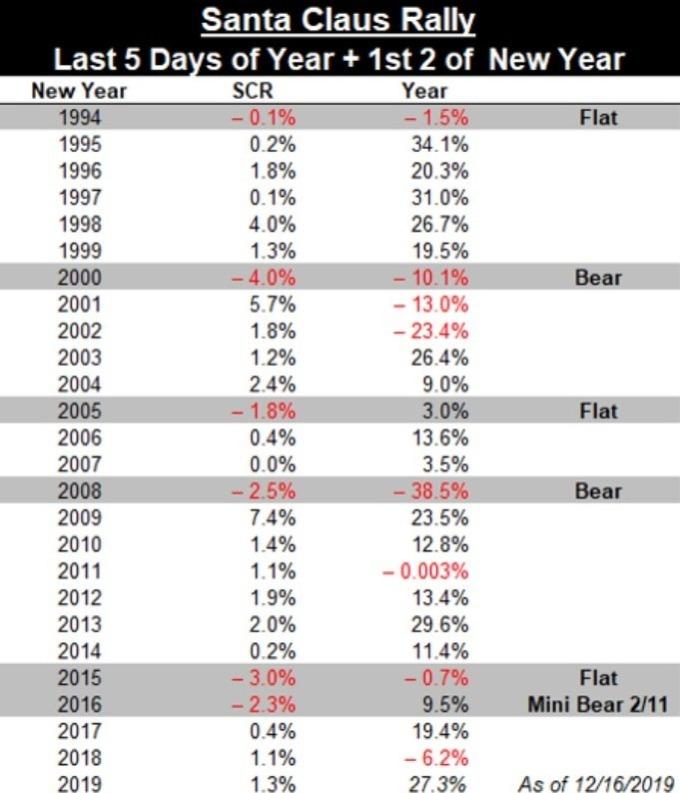 歷年來美股「一月效應」的預測準確度 (圖:CNBC)