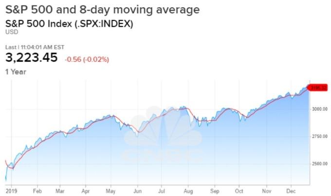 今年以來 S&P 500 指數漲幅 (圖:CNBC)