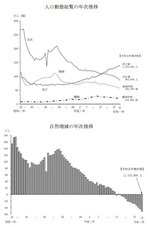 日本 2019 年人口推計資料 (圖片來源:日本厚生勞動省)