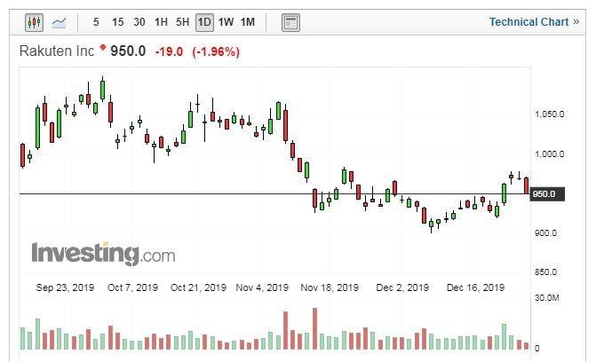 樂天股價走勢日線圖 (圖片:Investing.com)