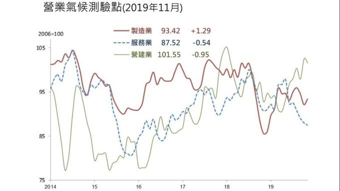 11月營業氣候測驗一升二減。(圖:台經院提供)