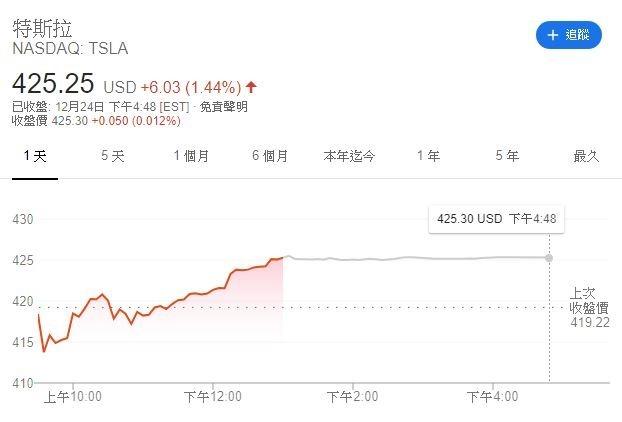 特斯拉股價(圖表取自Google)