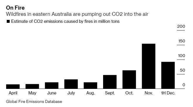 野火帶來碳排放急增 (圖表取自彭博)