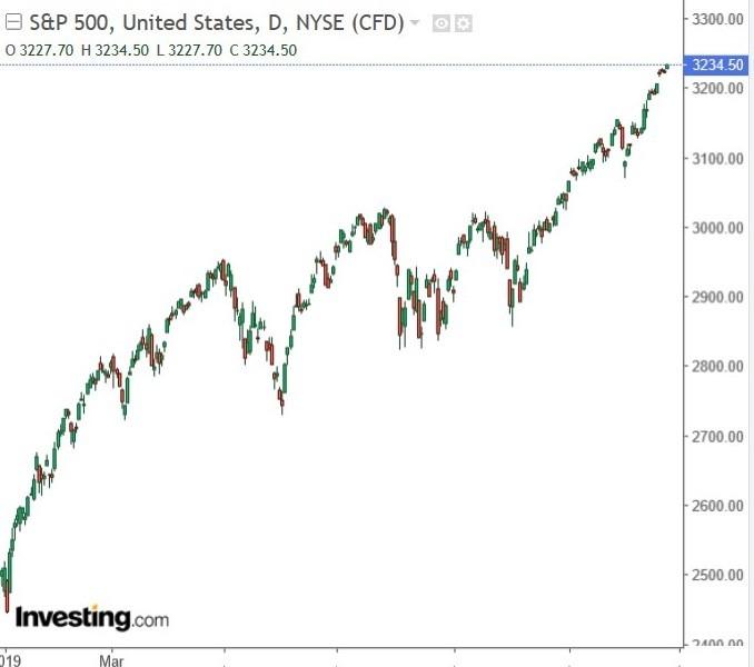 S&P 500 指數日 k 線圖