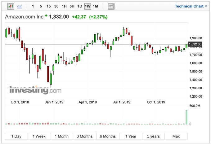 亞馬遜股價走勢週線圖 (圖:Investing.com)