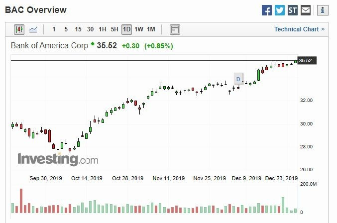 美國銀行股價走勢 (圖片: Investing)