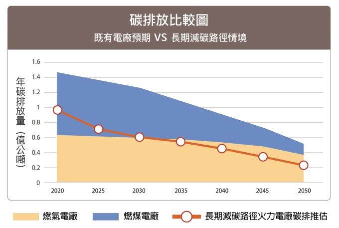 本研究根據環保署「2017 年中華民國國家溫室氣體排放清冊報告」與政府資料開放平台「台灣電力公司_火力發電溫室氣體排放量」資料,並依據台電「106 年長期電源開發方案」,藉由工研院研發的「台灣 2050 能源供需情境模擬器」(Taiwan 2050 Calculator)進行推算。 資料來源│周桂田 圖片重製│林洵安
