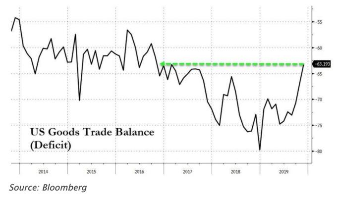 美國11月商品貿易逆差縮減至2016年底來最低(圖:Zerohedge)