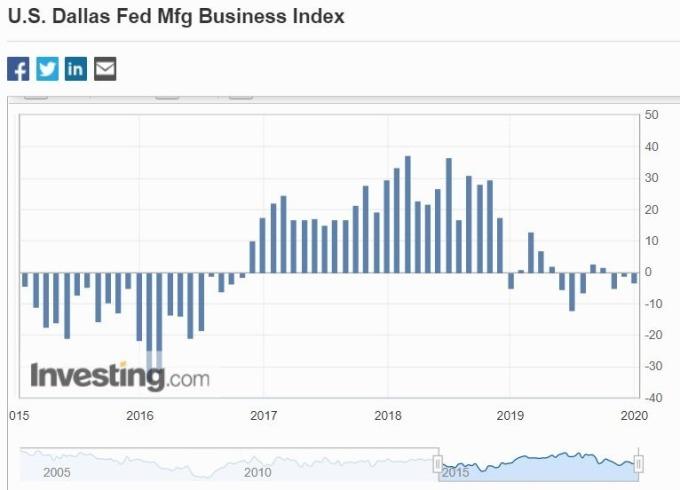 達拉斯Fed分行製造業活動指數(圖片:Investing)