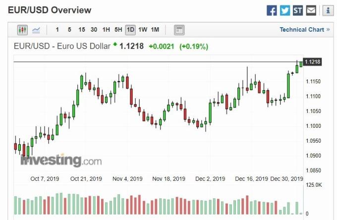 歐元兌美元日線(圖片:investing)