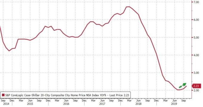 S&P 20 大城房價指數年增率 (圖:Zero Hedge)
