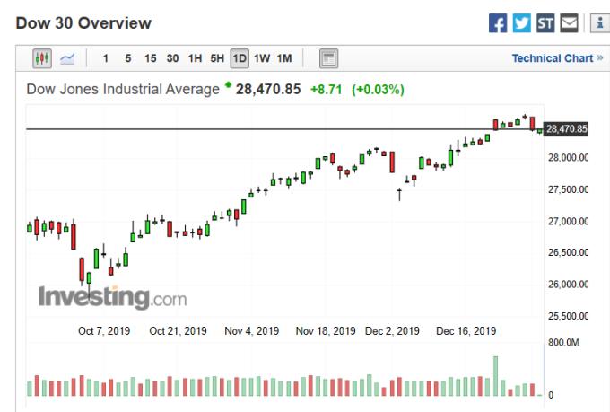 美股道瓊指數 (圖:Investing.com)