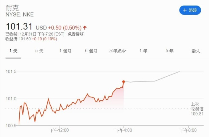 Nike股價走勢(圖片:GOOGLE)