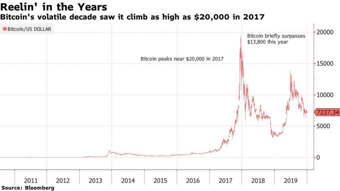 比特幣過去 10 年走勢 (圖表取自彭博)