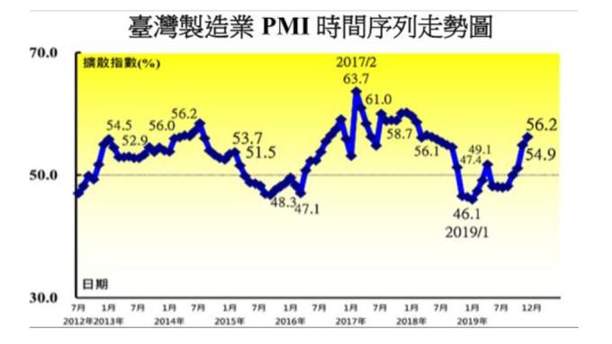 12月台灣製造業採購PMI創2018年6月以來最快擴張速度。(圖:中經院提供)