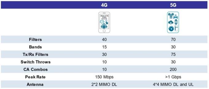 (資料來源: Skyworks,5G 射頻前端零件大幅提升)