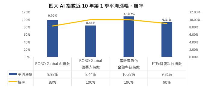 資料來源:Bloomberg,ROBO Global AI 指數資料時間為 2014~2019 年、富時客製化金融科技指數資料時間為 2017~2019 年、ROBO Global 機器人指數與 ETFx 健康科技指數資料時間為 2010~2019 年。