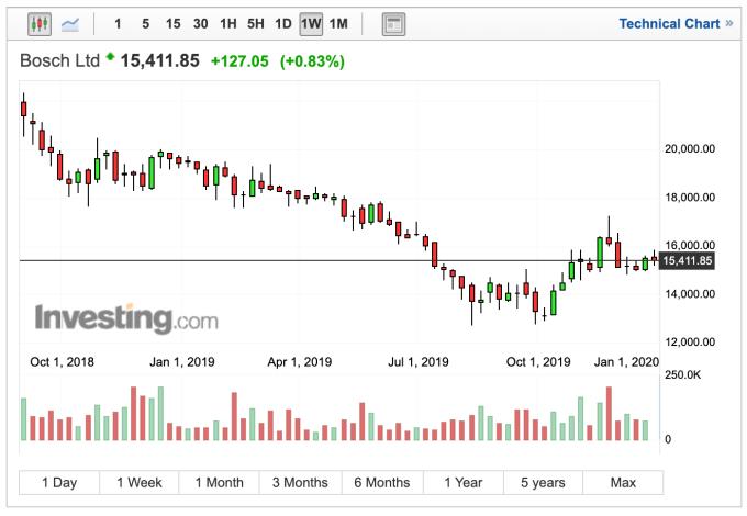 博世股價週線走勢 (圖:Investing.com)