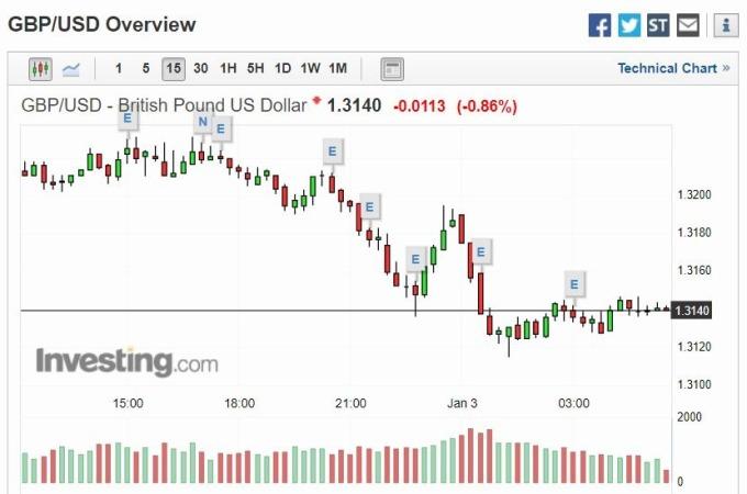 英鎊兌美元下滑0.86%(圖片:investing)