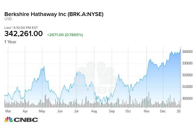 波克夏一年來股價走勢