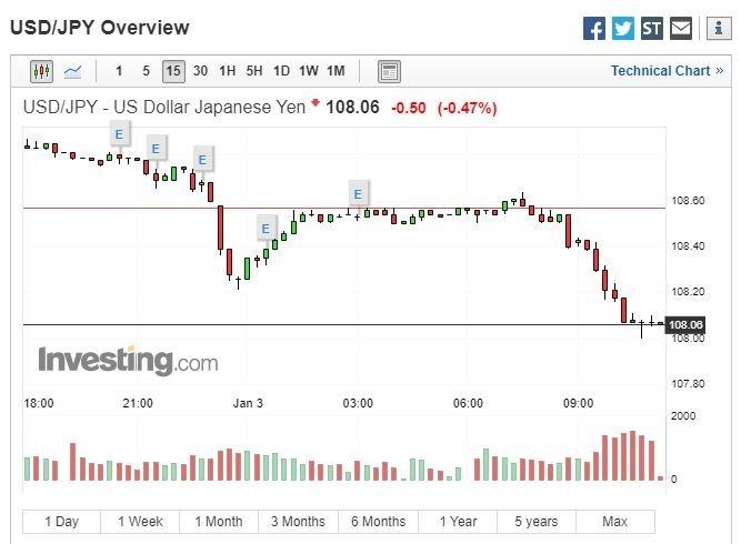 美元兌日圓快速下跌 (圖表取自 investing.com)