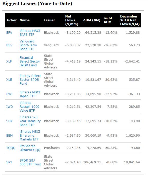 2019 年 ETF 資金流出排名 (圖片:ETF.com)