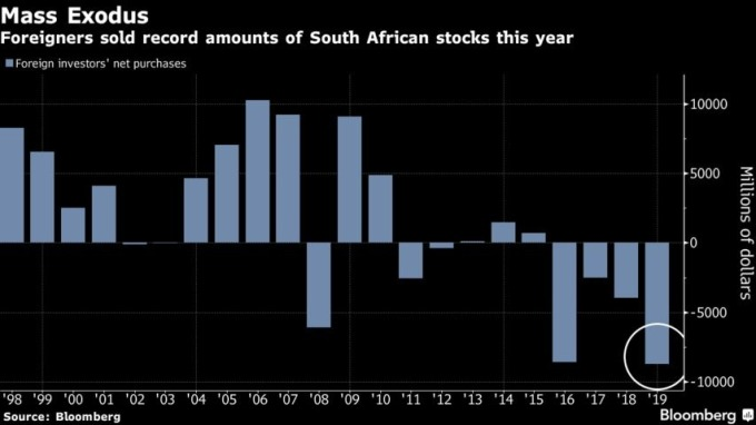 外資2019年賣出南非股票金額創歷史新高。(來源:Bloomberg)