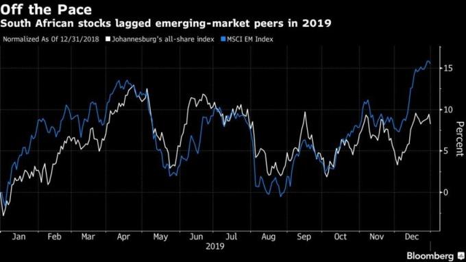 南非股市去年漲幅落後MSCI新興市場指數。(來源:Bloomberg)