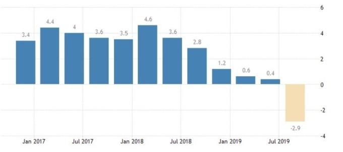 香港 GDP 成長率 (圖:Trading Economics)