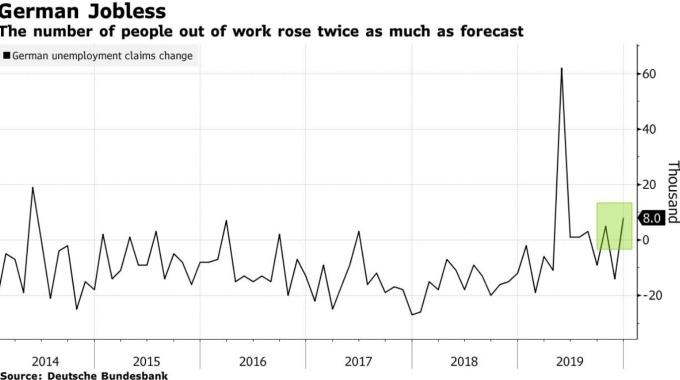 德國失業人數變化 (圖:Bloomberg)