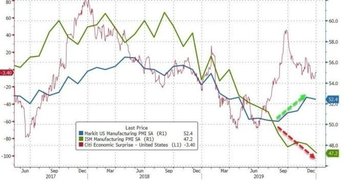 藍:Markit 製造業 PMI 綠:ISM 製造業 PMI 紅:花旗美國經濟驚奇指數 (圖:Zero Hedge)