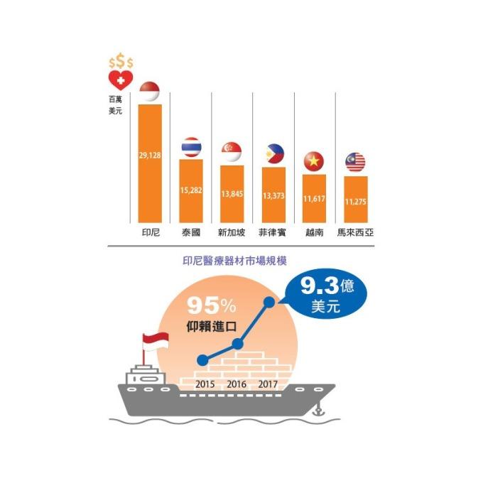 印尼醫療總支出 291 億元,為東協 6 國之冠。醫療器材市場規模 95% 仰賴進口,達 9.3 億美元。資料來源:World Health Organization(2016)、工研院 IEK Consulting(2018)。