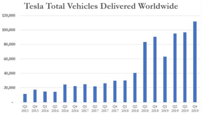 特斯拉每季交車量。(圖片:zerohedge)